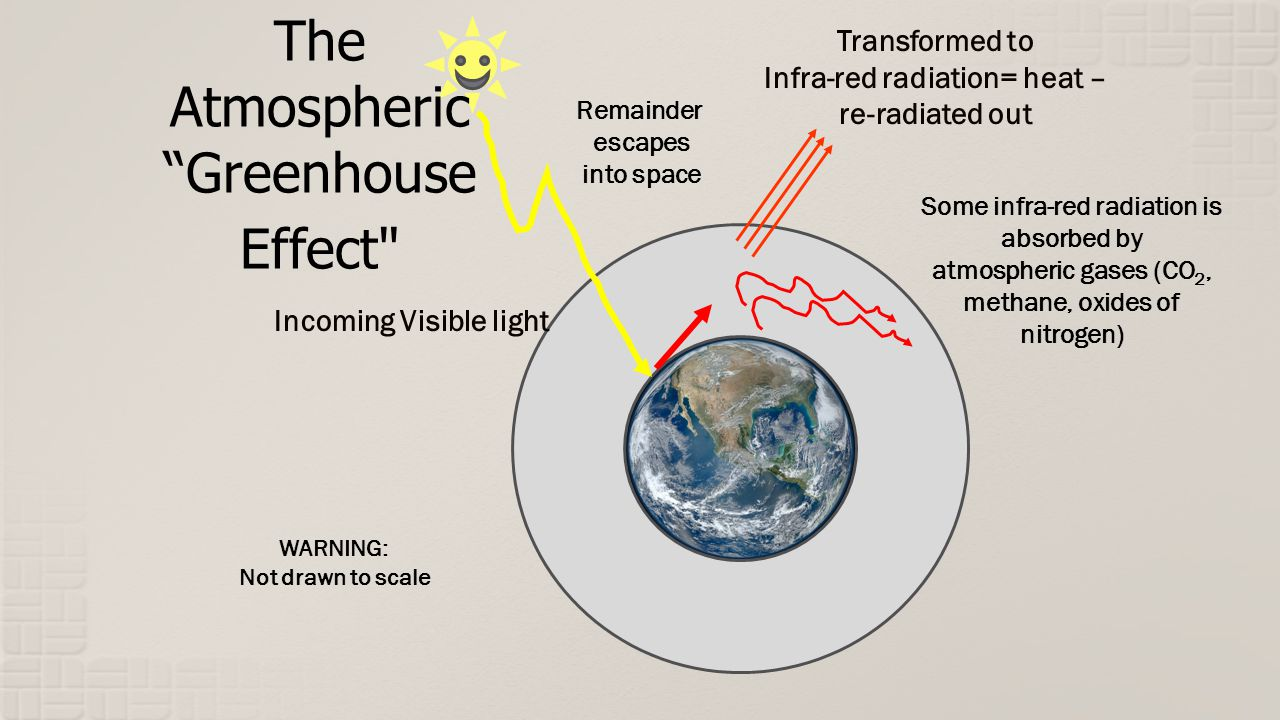 Incoming Visible light Transformed to Infra-red radiation= heat – re-radiated out Some infra-red radiation is absorbed by atmospheric gases (CO 2, methane, oxides of nitrogen) Remainder escapes into space The Atmospheric Greenhouse Effect WARNING: Not drawn to scale