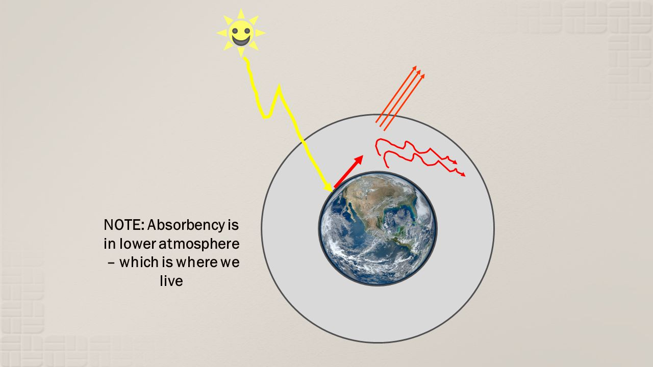 NOTE: Absorbency is in lower atmosphere – which is where we live