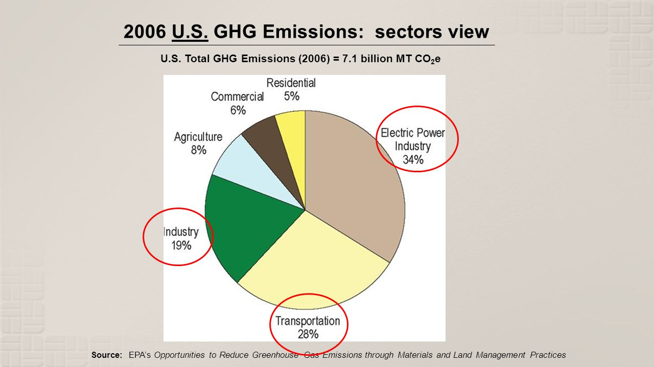 Source: EPAs Opportunities to Reduce Greenhouse Gas Emissions through Materials and Land Management Practices 2006 U.S. GHG Emissions: sectors view U.