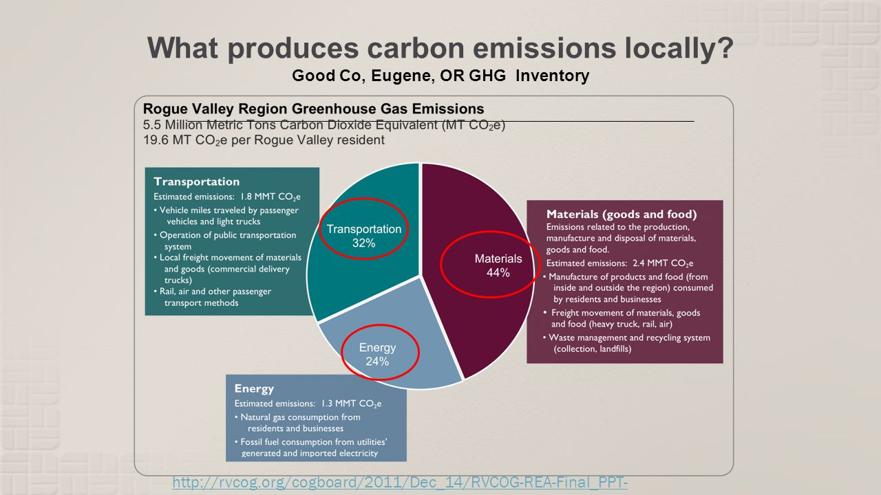 What produces carbon emissions locally? Good Co, Eugene, OR GHG Inventory http://rvcog.org/cogboard/2011/Dec_14/RVCOG-REA-Final_PPT- 121511.pdf
