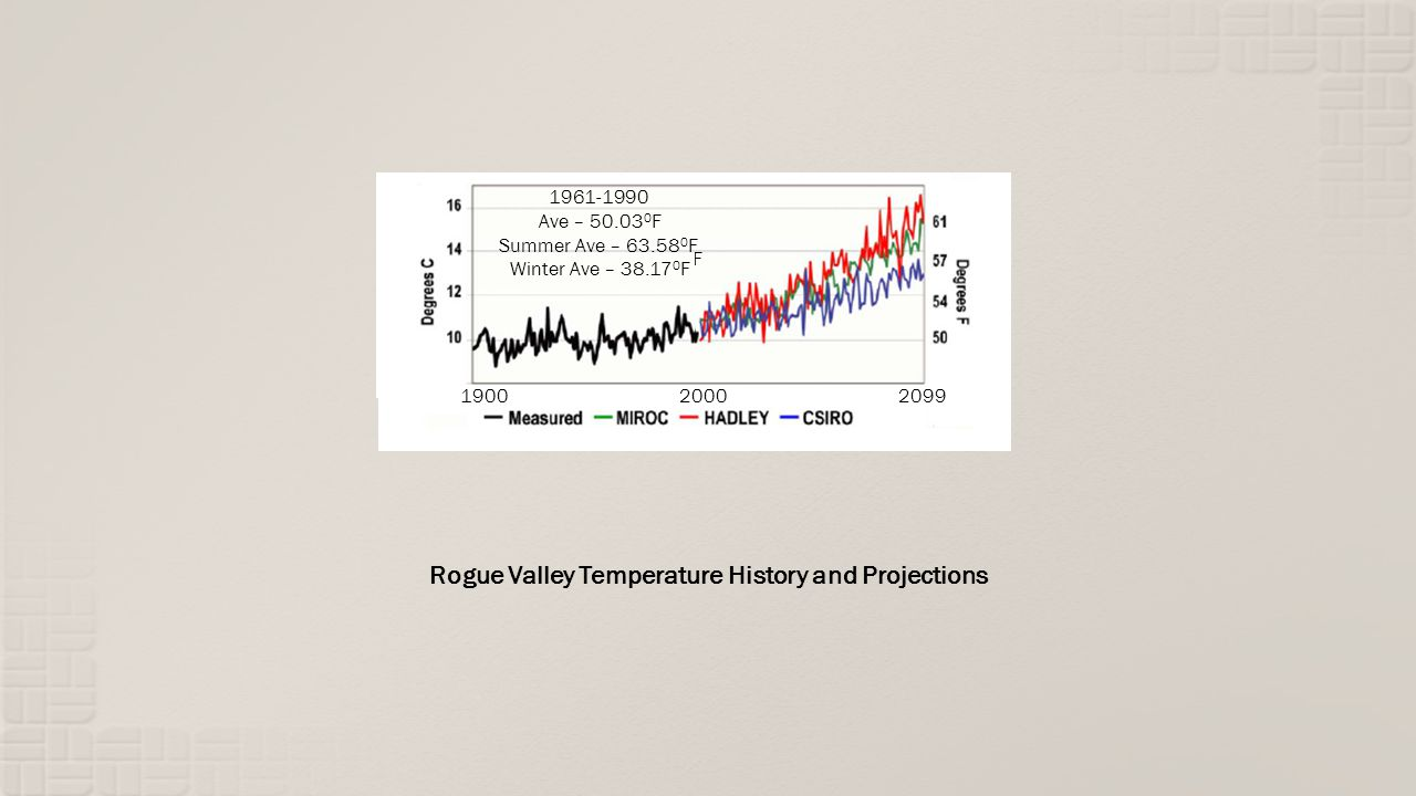 Rogue Valley Temperature History and Projections 2099 1961-1990 Ave – 50.03 0 F Summer Ave – 63.58 0 F Winter Ave – 38.10 0 F 19002000 1961-1990 Ave – 50.03 0 F Summer Ave – 63.58 0 F Winter Ave – 38.17 0 F