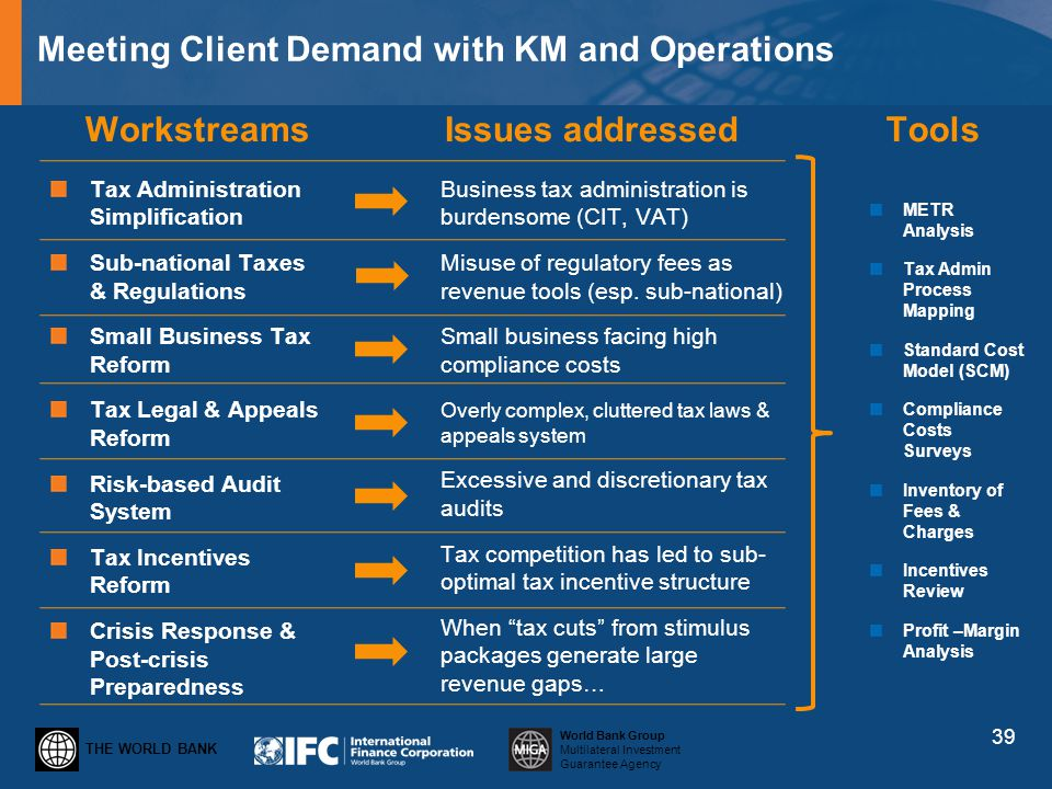 THE WORLD BANK World Bank Group Multilateral Investment Guarantee Agency Meeting Client Demand with KM and Operations Workstreams Tax Administration S