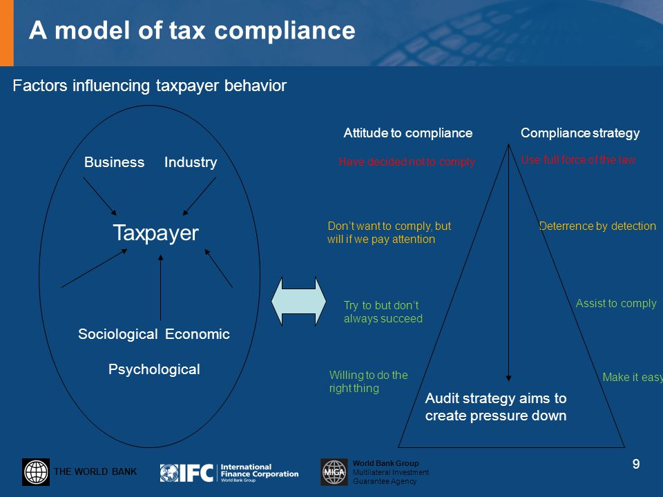 THE WORLD BANK World Bank Group Multilateral Investment Guarantee Agency A model of tax compliance 9 Factors influencing taxpayer behavior Business In