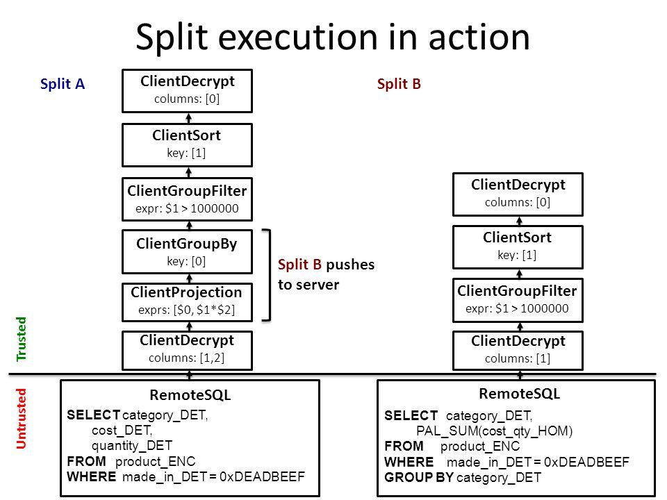 Split execution in action Trusted Untrusted Split A ClientDecrypt columns: [1] ClientGroupFilter expr: $1 > 1000000 ClientSort key: [1] ClientDecrypt