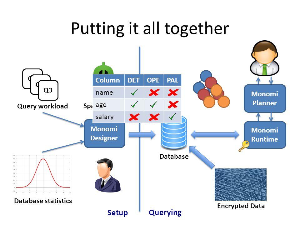 Putting it all together Setup Querying Q1 Q2 Q3 Query workload Database Database statistics Monomi Designer Space budget Monomi Planner Monomi Runtime