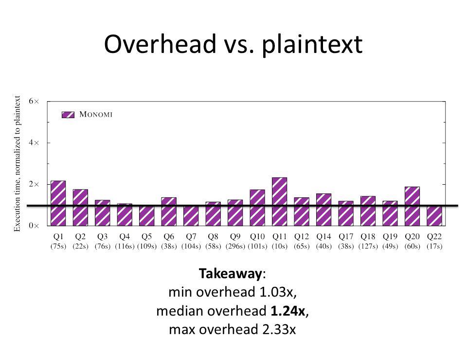 Overhead vs. plaintext Takeaway: min overhead 1.03x, median overhead 1.24x, max overhead 2.33x