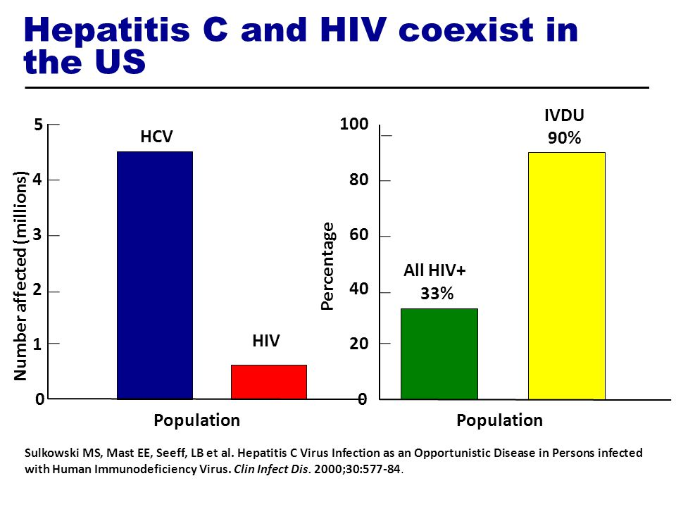 Hepatitis C and HIV coexist in the US 0 1 2 3 4 5 Number affected (millions) HCV HIV Sulkowski MS, Mast EE, Seeff, LB et al. Hepatitis C Virus Infecti