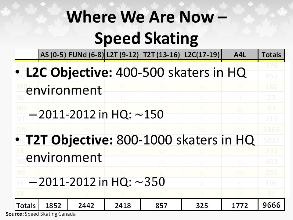 Where We Are Now – Speed Skating Source: Speed Skating Canada