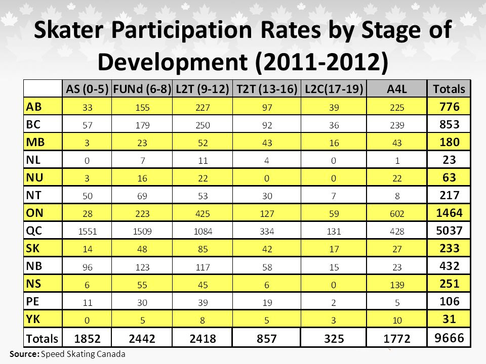 Skater Participation Rates by Stage of Development (2011-2012) Source: Speed Skating Canada