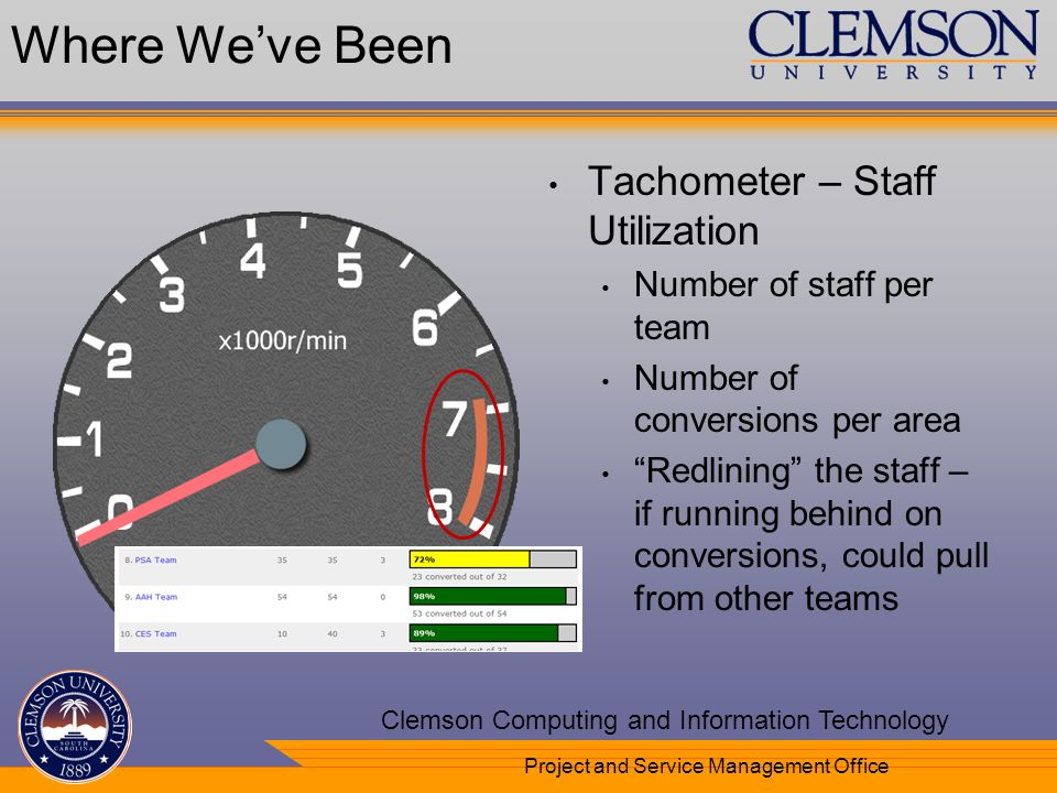 Your Department Name Here Clemson Computing and Information Technology Project and Service Management Office Where Weve Been Tachometer – Staff Utiliz