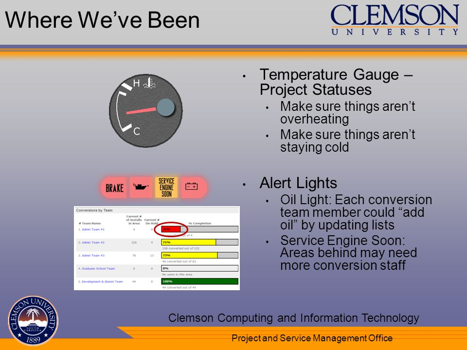 Your Department Name Here Clemson Computing and Information Technology Project and Service Management Office Temperature Gauge – Project Statuses Make sure things arent overheating Make sure things arent staying cold Alert Lights Oil Light: Each conversion team member could add oil by updating lists Service Engine Soon: Areas behind may need more conversion staff Where Weve Been