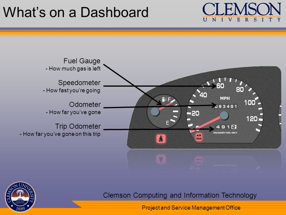 Your Department Name Here Clemson Computing and Information Technology Project and Service Management Office Fuel Gauge - How much gas is left Speedom