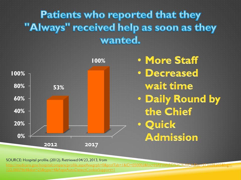 SOURCE: Hospital profile.(2012).