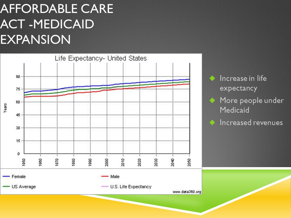 AFFORDABLE CARE ACT -MEDICAID EXPANSION Increase in life expectancy More people under Medicaid Increased revenues