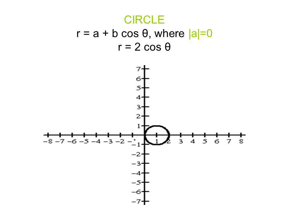 CIRCLE r = a + b cos θ, where  a =0 r = 2 cos θ