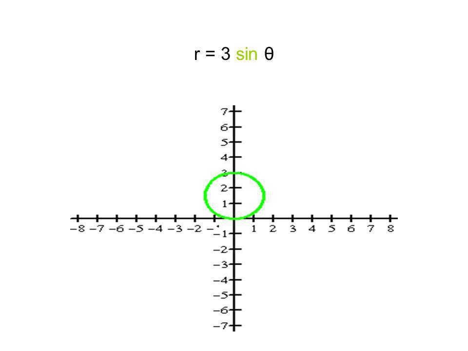 r = 3 sin θ