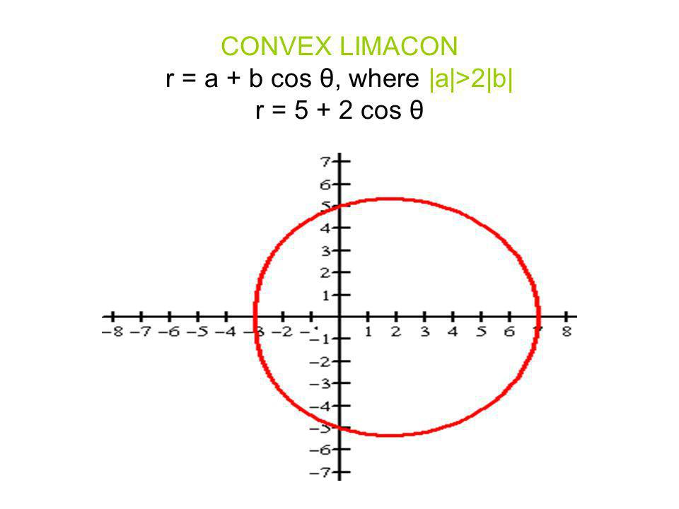 CONVEX LIMACON r = a + b cos θ, where  a >2 b  r = 5 + 2 cos θ