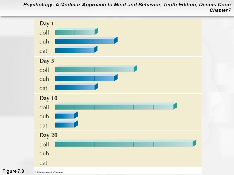 Psychology: A Modular Approach to Mind and Behavior, Tenth Edition, Dennis Coon Chapter 7 Figure 7.8