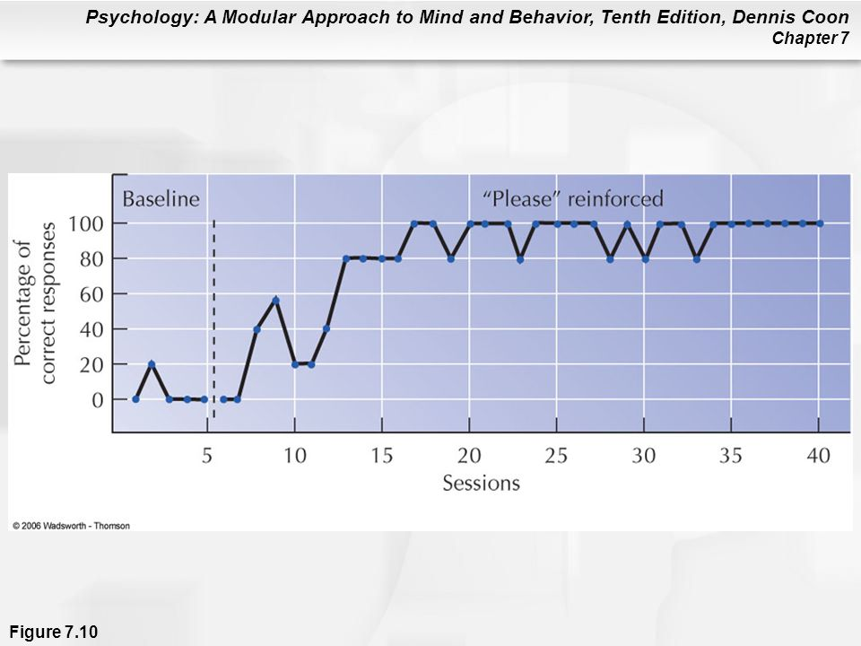 Psychology: A Modular Approach to Mind and Behavior, Tenth Edition, Dennis Coon Chapter 7 Figure 7.10