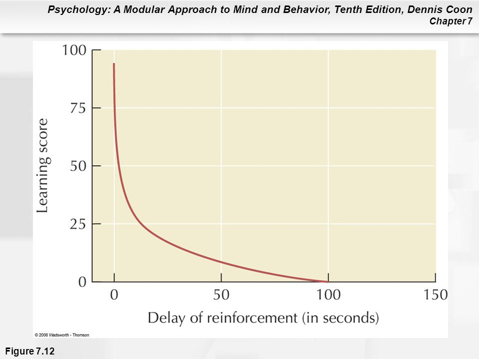 Psychology: A Modular Approach to Mind and Behavior, Tenth Edition, Dennis Coon Chapter 7 Figure 7.12