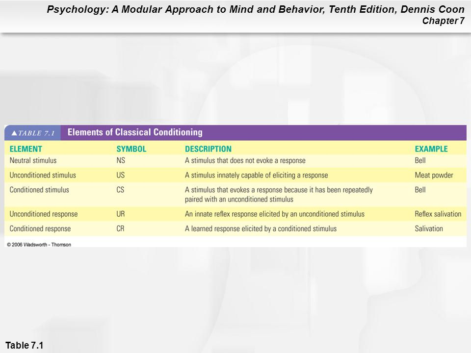 Psychology: A Modular Approach to Mind and Behavior, Tenth Edition, Dennis Coon Chapter 7 Table 7.1