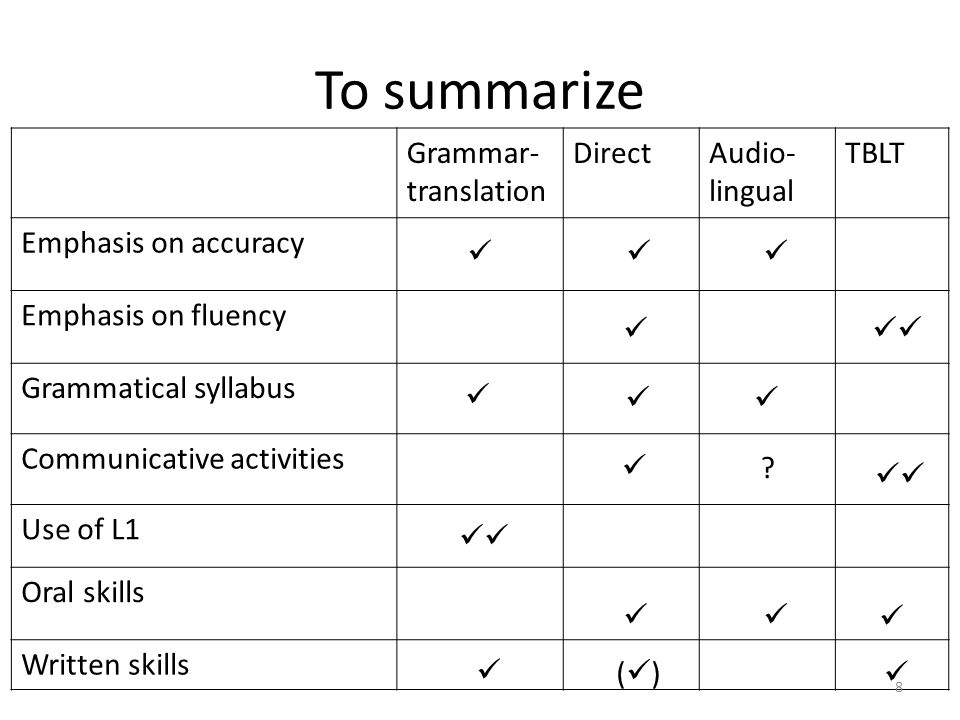 To summarize Grammar- translation DirectAudio- lingual TBLT Emphasis on accuracy Emphasis on fluency Grammatical syllabus Communicative activities Use of L1 Oral skills Written skills .