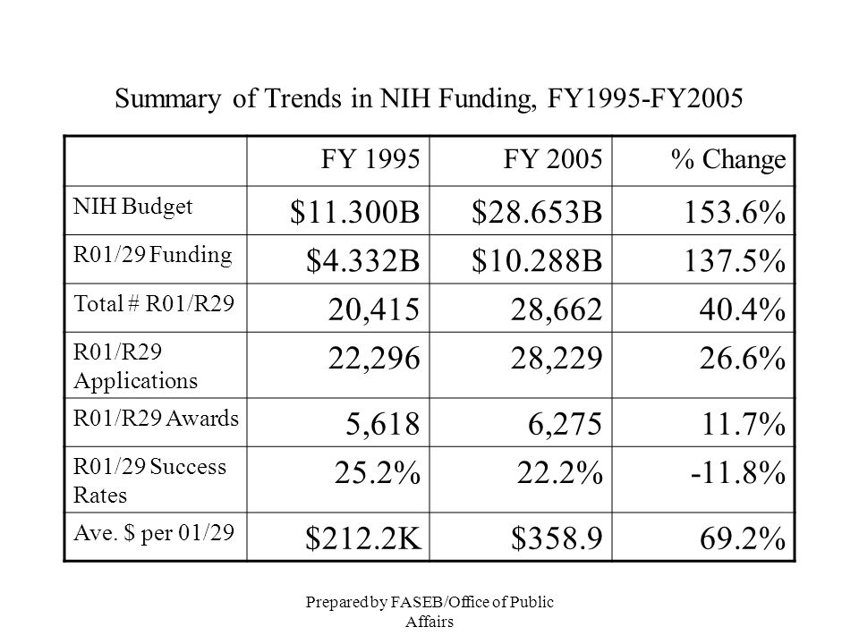 Prepared by FASEB/Office of Public Affairs NIH Budget: FY1995 – 2007