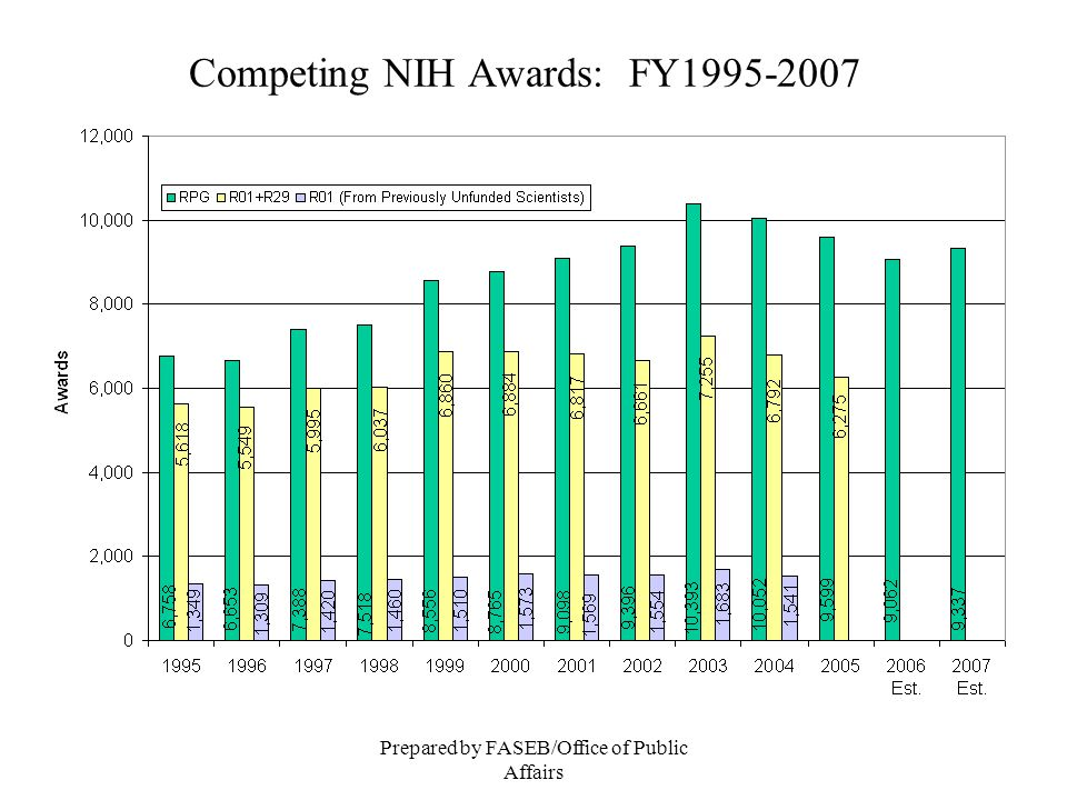 Prepared by FASEB/Office of Public Affairs Competing NIH Awards: FY1995-2007