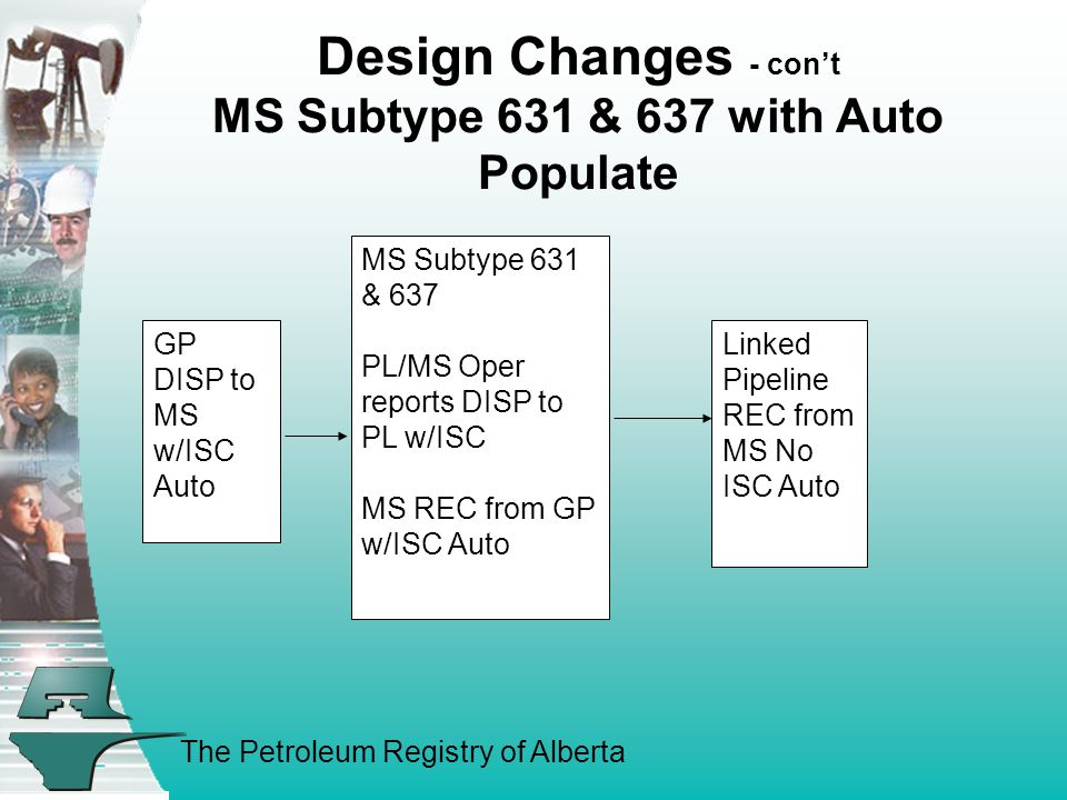 The Petroleum Registry of Alberta Linked Pipeline REC from MS No ISC Auto GP DISP to MS w/ISC Auto MS Subtype 631 & 637 PL/MS Oper reports DISP to PL w/ISC MS REC from GP w/ISC Auto Design Changes - cont MS Subtype 631 & 637 with Auto Populate