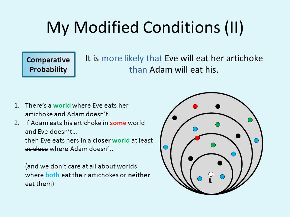 My Modified Conditions (II) It is more likely that Eve will eat her artichoke than Adam will eat his. Comparative Probability ι 1.Theres a world where
