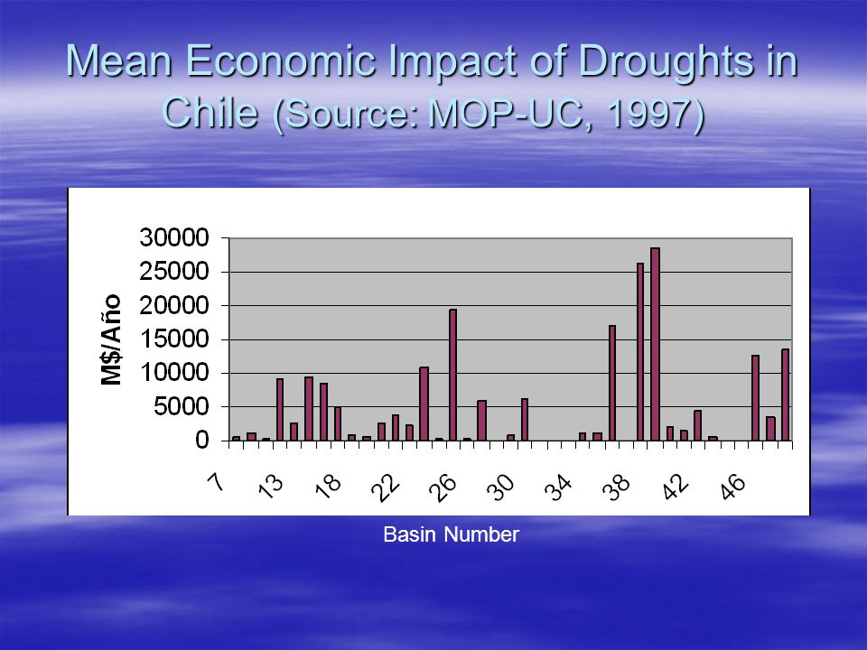 Mean Economic Impact of Droughts in Chile (Source: MOP-UC, 1997) Basin Number