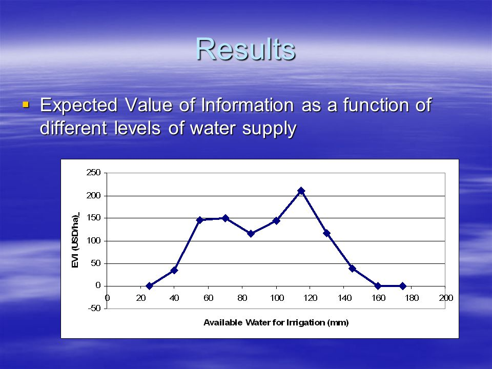 Results Expected Value of Information as a function of different levels of water supply Expected Value of Information as a function of different levels of water supply