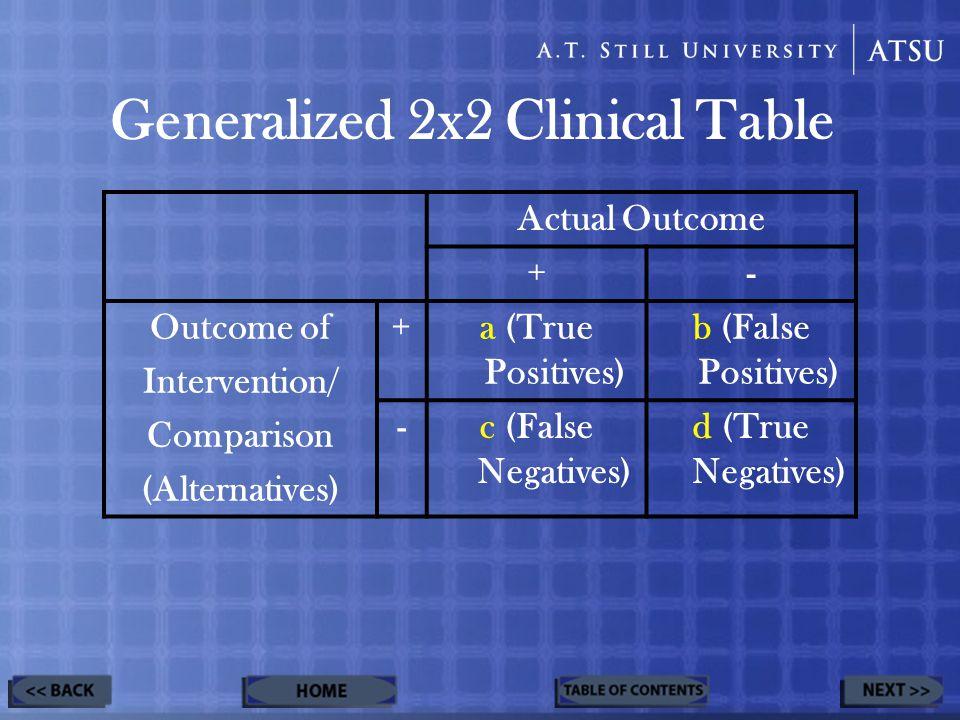 Generalized 2x2 Clinical Table Actual Outcome +- Outcome of Intervention/ Comparison (Alternatives) +a (True Positives) b (False Positives) -c (False