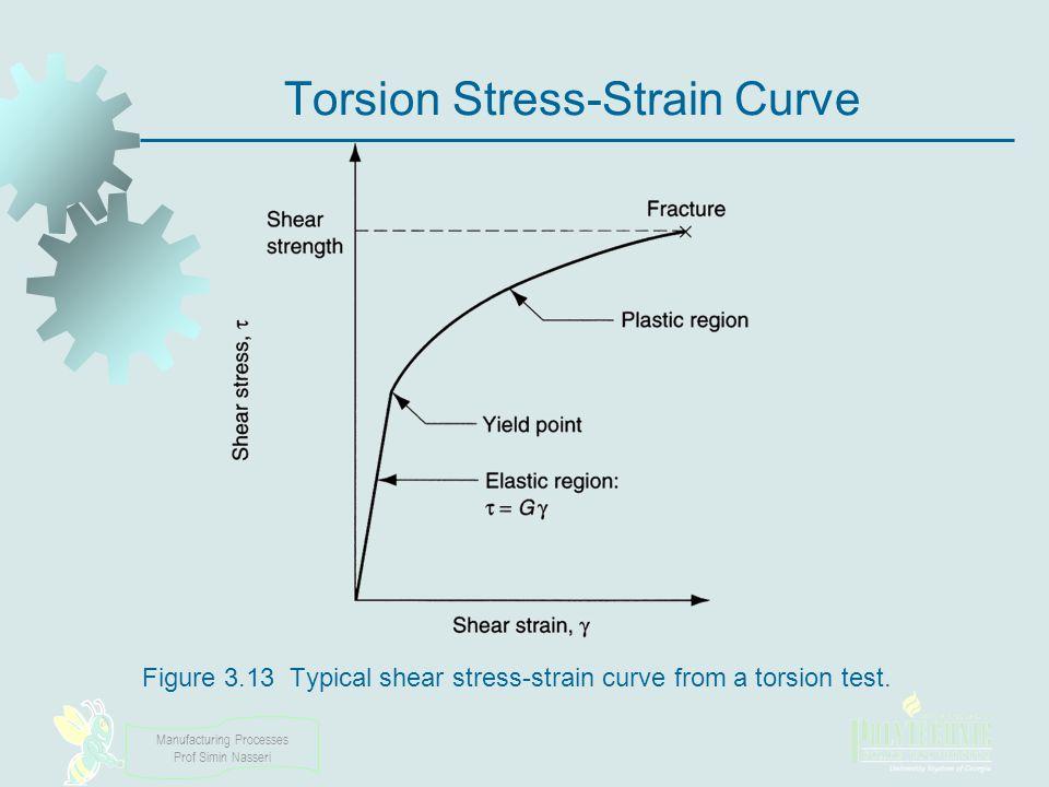 Manufacturing Processes Prof Simin Nasseri Torsion Stress-Strain Curve Figure 3.13 Typical shear stress strain curve from a torsion test.