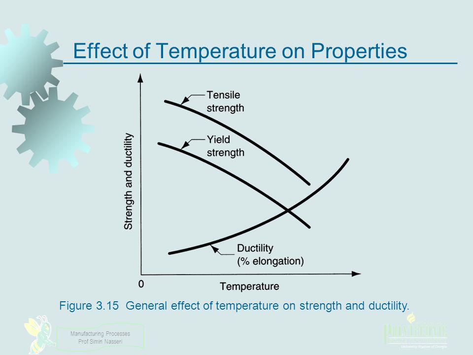 Manufacturing Processes Prof Simin Nasseri Effect of Temperature on Properties Figure 3.15 General effect of temperature on strength and ductility.