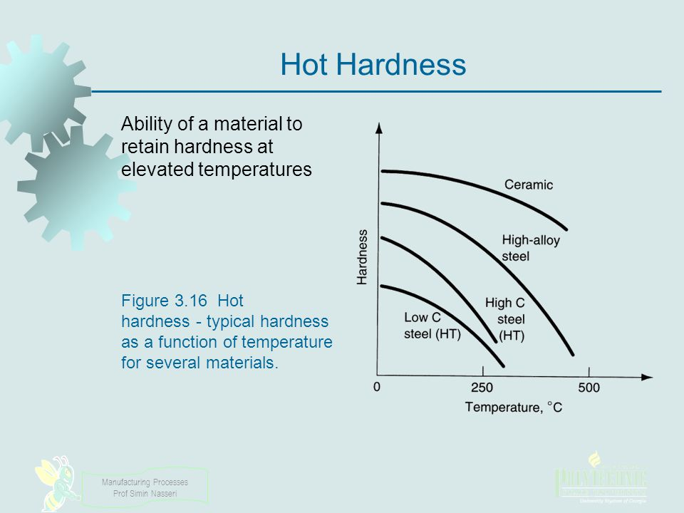 Manufacturing Processes Prof Simin Nasseri Hot Hardness Ability of a material to retain hardness at elevated temperatures Figure 3.16 Hot hardness typ