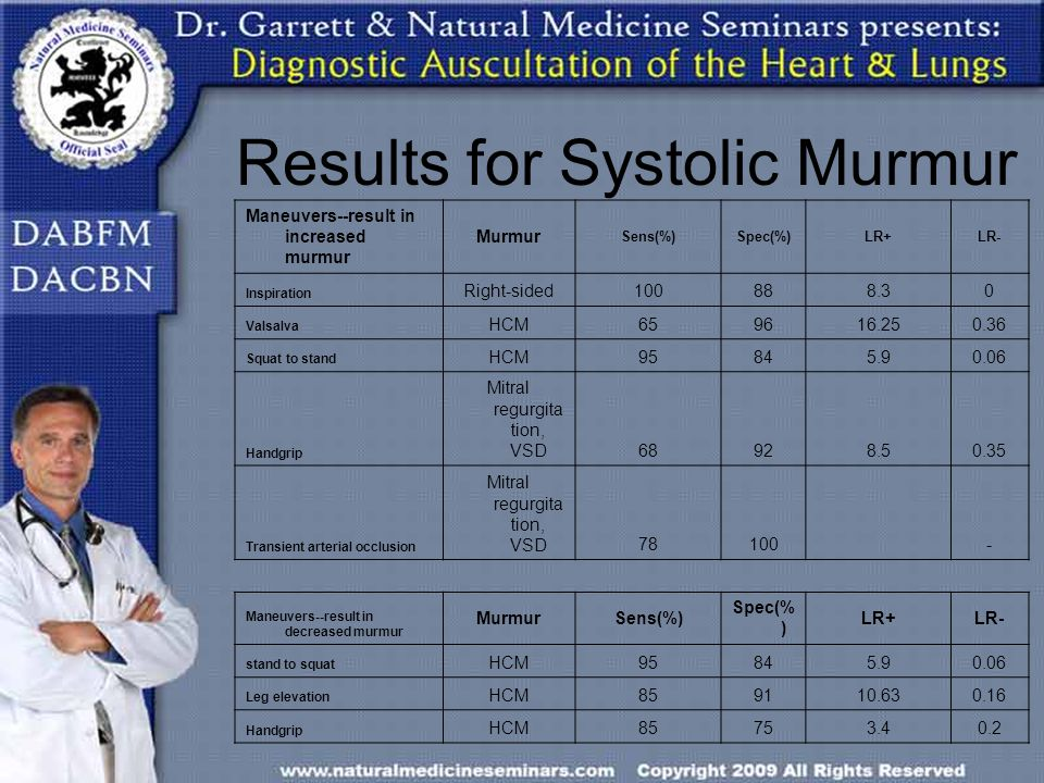 Results for Systolic Murmur Maneuvers--result in increased murmur Murmur Sens(%)Spec(%)LR+LR- Inspiration Right-sided100888.30 Valsalva HCM659616.250.