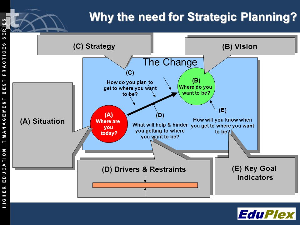 Copyright 1997-2001 The Info-Tech Research Group Inc. All Rights Reserved. D1-5 Why the need for Strategic Planning? The Change (A) Where are you toda