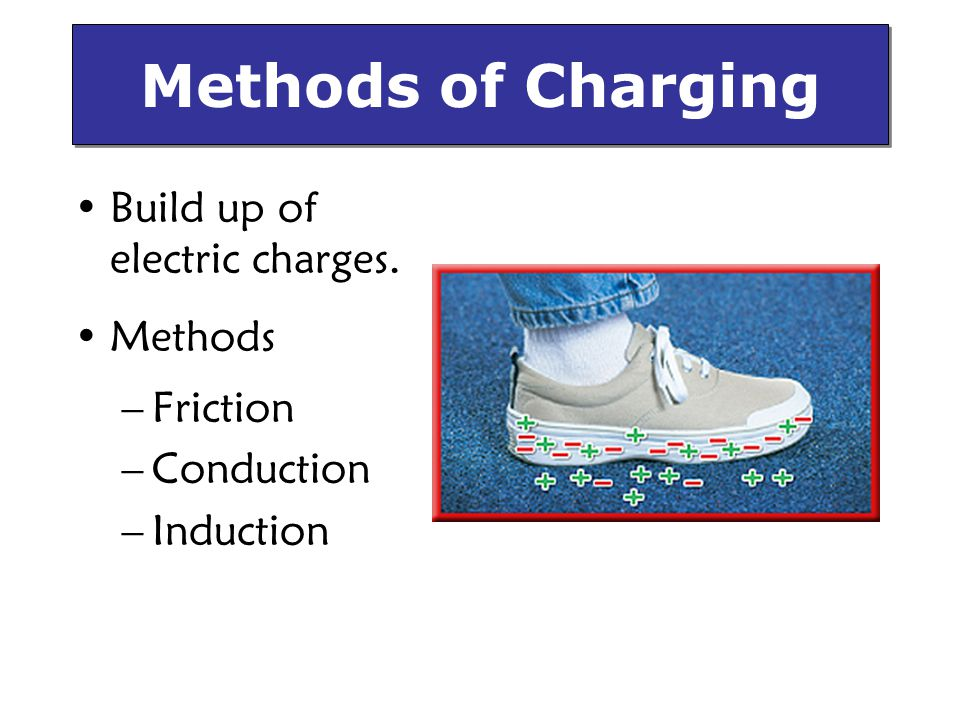 Build up of electric charges. Methods –Friction –Conduction –Induction Methods of Charging