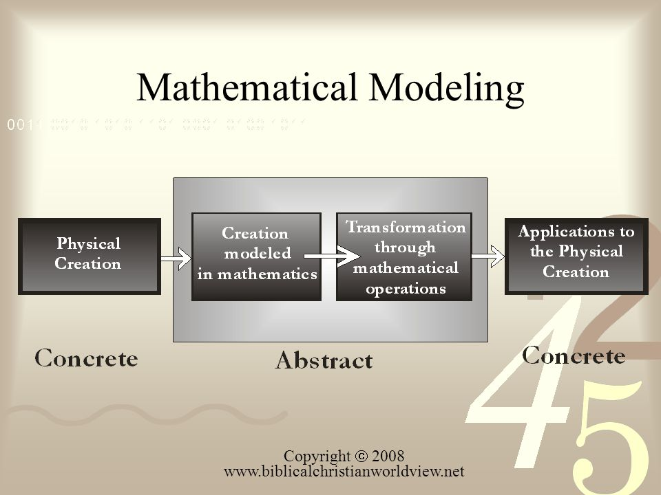 Mathematical Modeling Copyright 2008 www.biblicalchristianworldview.net