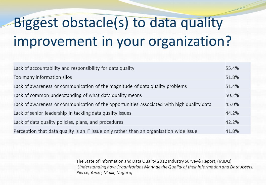 Biggest obstacle(s) to data quality improvement in your organization? Lack of accountability and responsibility for data quality55.4% Too many informa