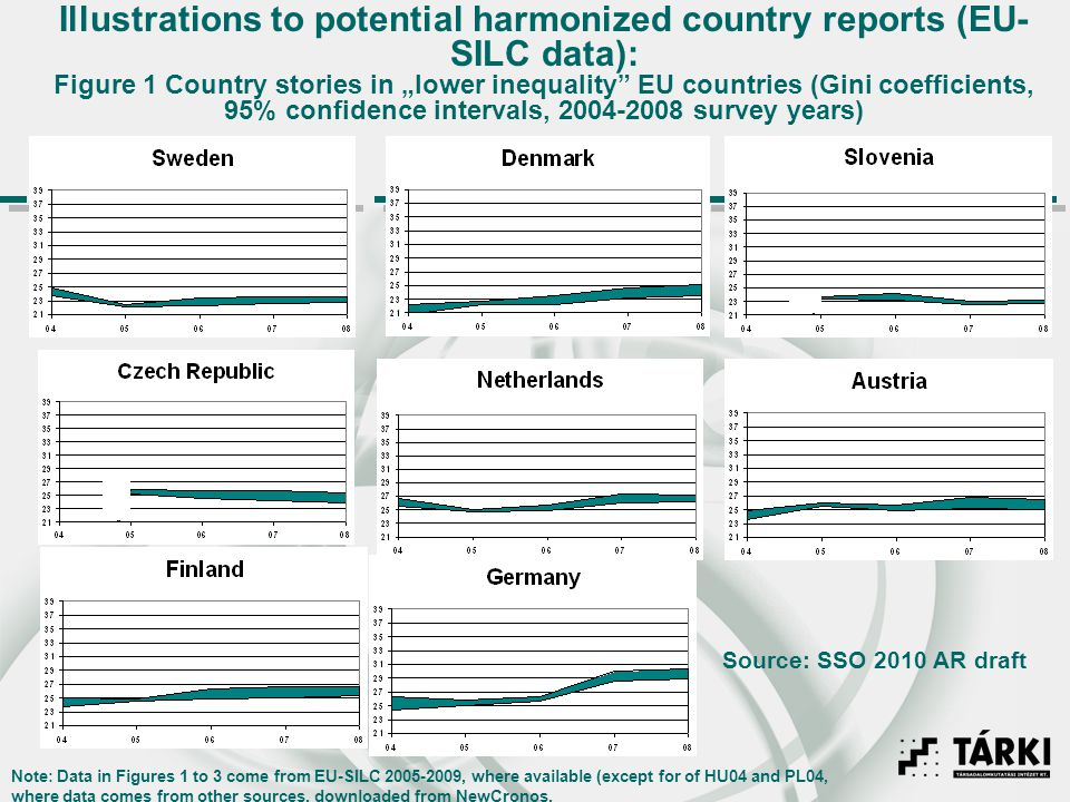Illustrations to potential harmonized country reports (EU- SILC data): Figure 1 Country stories in lower inequality EU countries (Gini coefficients, 9
