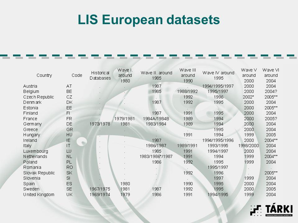 LIS European datasets