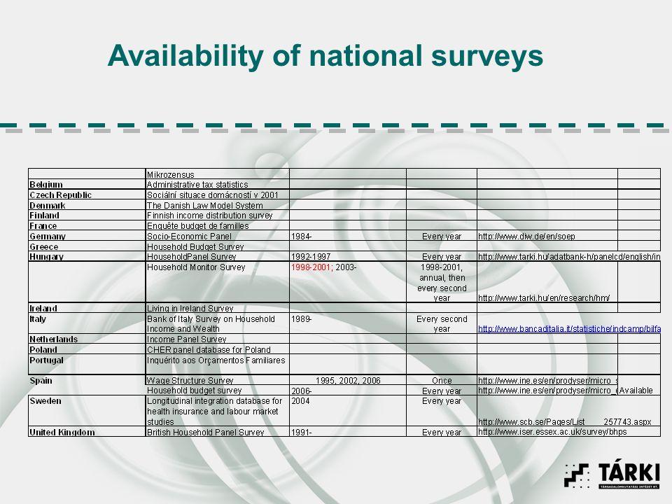 Availability of national surveys