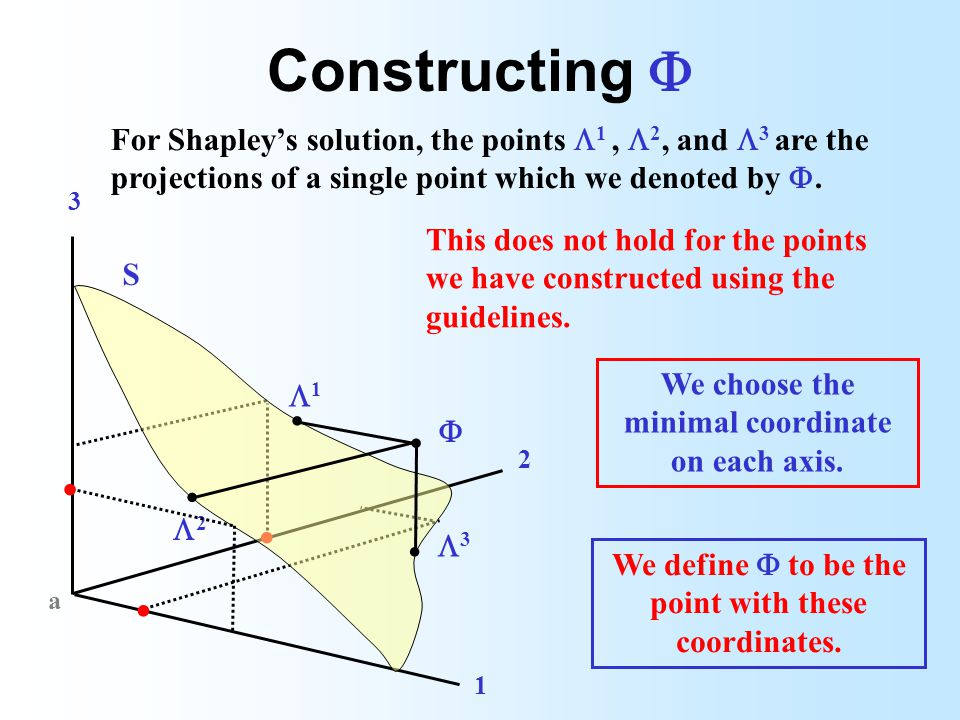 Constructing For Shapleys solution, the points 1, 2, and 3 are the projections of a single point which we denoted by..