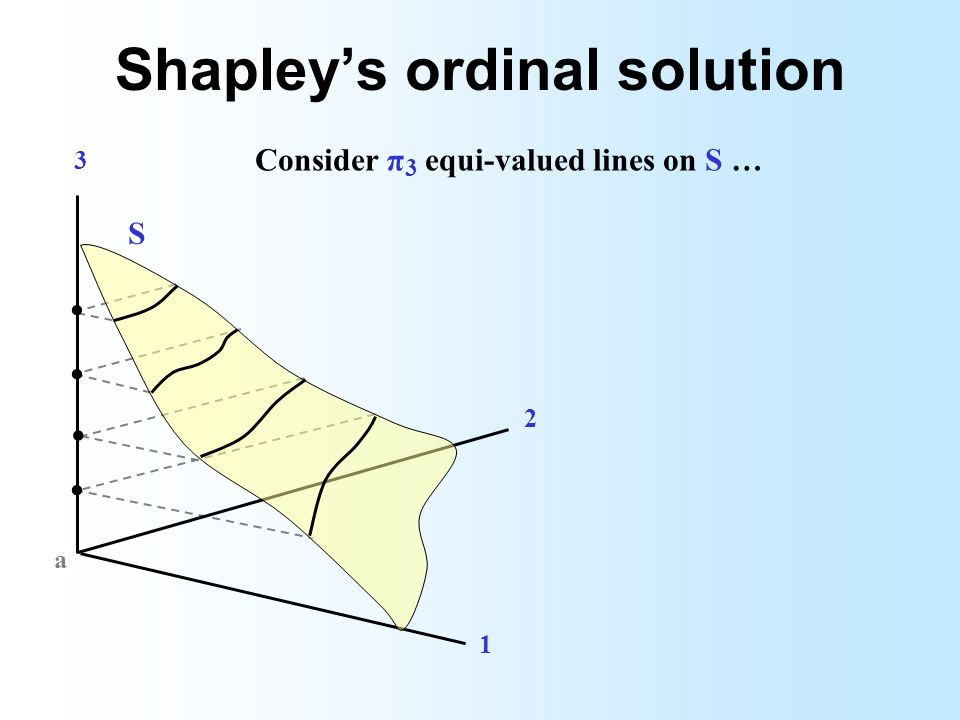 Shapleys ordinal solution 3 2 1 a.... Consider π 3 equi-valued lines on S … S