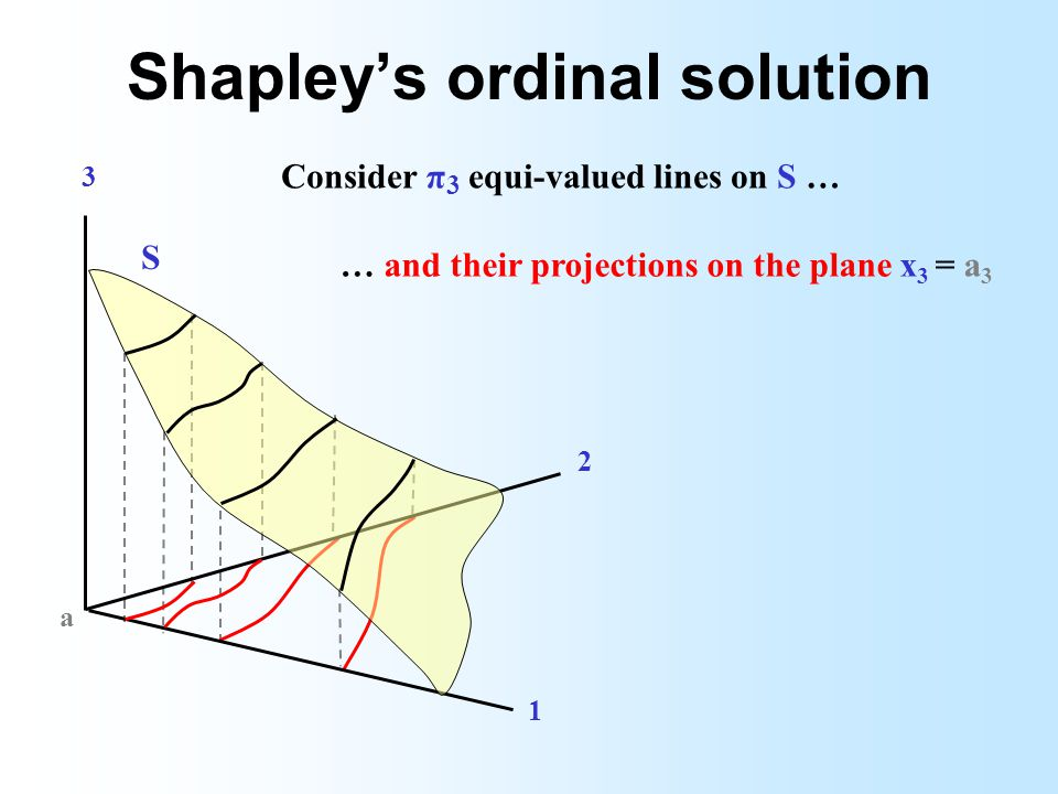 Shapleys ordinal solution 3 2 1 a … and their projections on the plane x 3 = a 3 S Consider π 3 equi-valued lines on S …