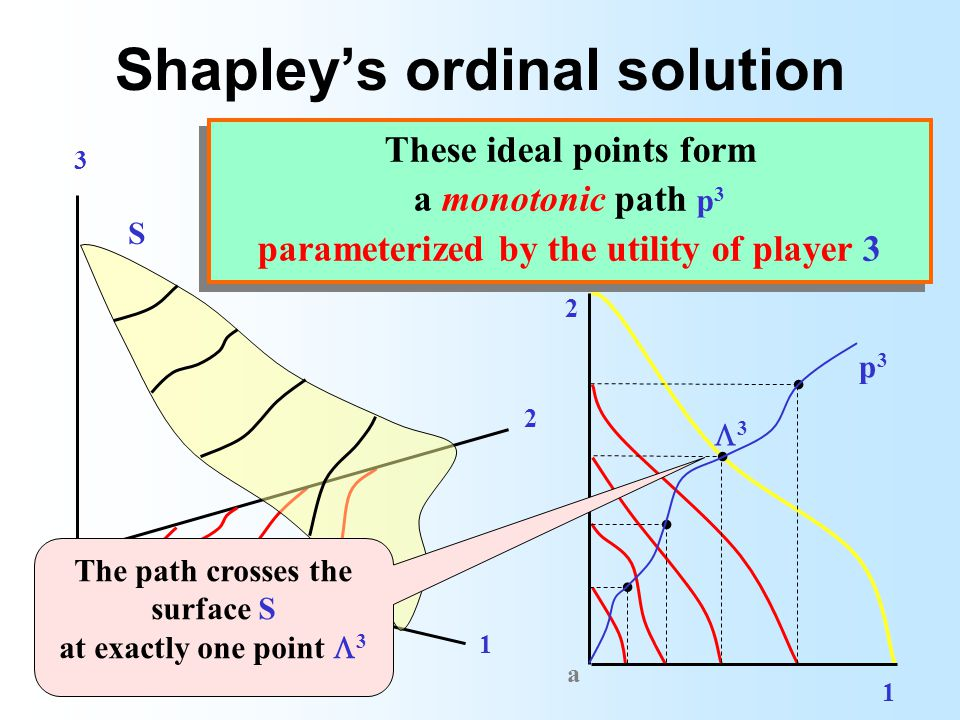 Shapleys ordinal solution 3 2 1 a 1 2 a....