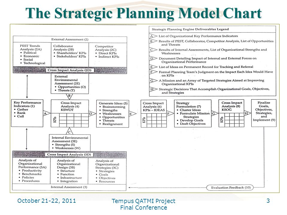 October 21-22, 2011 Tempus QATMI Project Final Conference 3 The Strategic Planning Model Chart