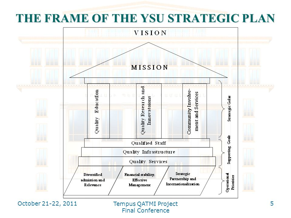 THE FRAME OF THE YSU STRATEGIC PLAN October 21-22, Tempus QATMI Project Final Conference